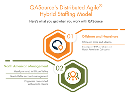 How the Distributed Agile QA Staffing Model Works