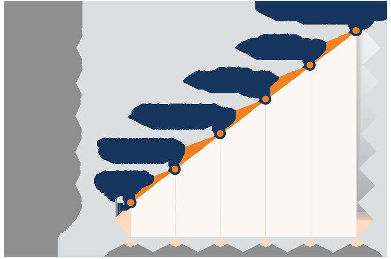 Selenium History Graph