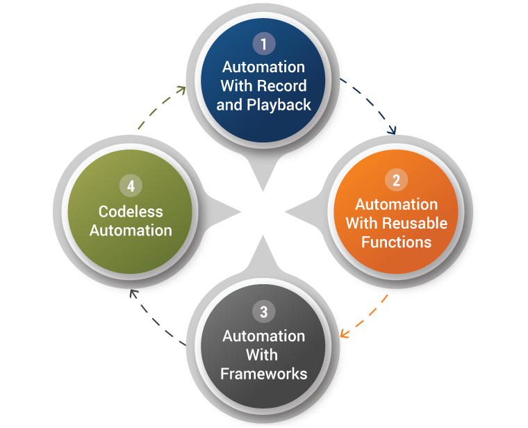 Journey to Codeless Automation