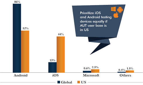 Smartphone Operating Systems, Global vs US